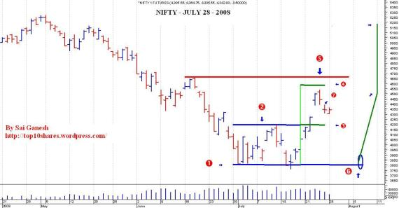 nifty double bottom