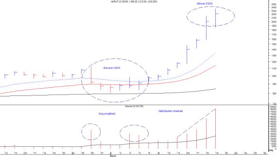 akruti-acc_dis-chart