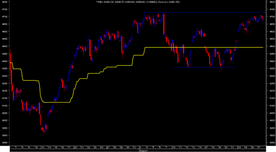 Nifty28082009